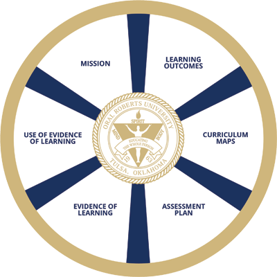 Assessment Wheel