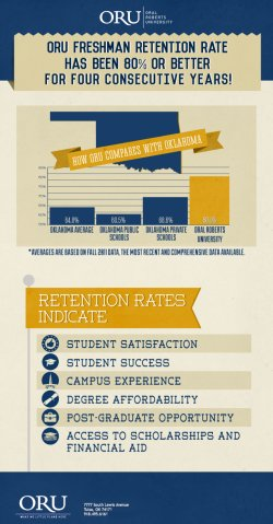 Freshman Retention Rate